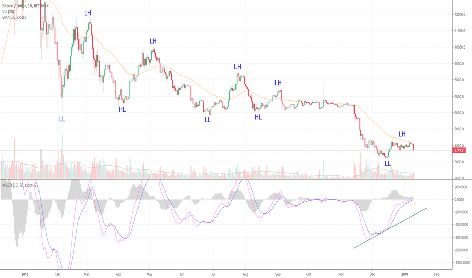 BTCUSD: Bitcoin Fails To Break Out! Here's Where We Are. (BTC)