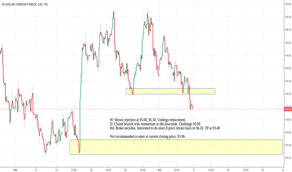 DXY: USDX Reference for USD pairs
