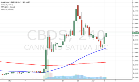 CBDS: $CBDS 4HOUR CHART VERY BULLISH