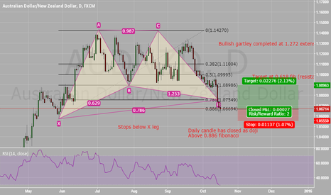 AUDNZD: AUD/NZD - Current View