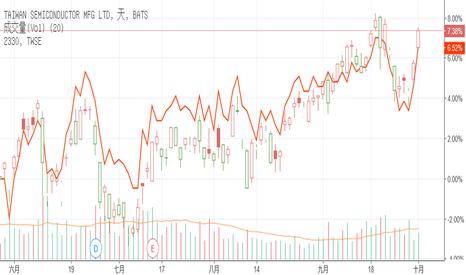 TSM: 張教父退休宣言時機完美,股價再邁向高峰