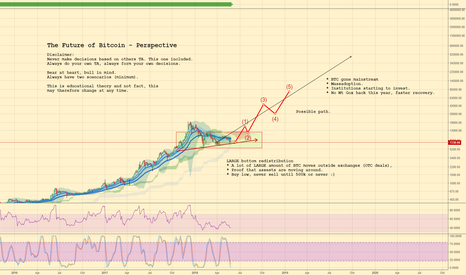 BTCUSD: The Future of Bitcoin - Large scale perspective