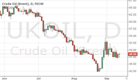 UKOIL: CRUID OIL PRICES TODAY