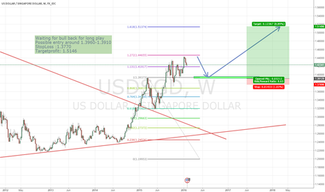 USDSGD: USDSGD pair weekly preview