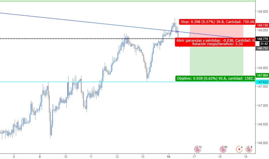 GBPJPY: zell zone