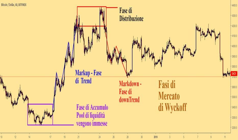 BTCUSD: Spiegazione Fase di Wyckoff
