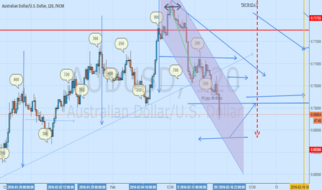 AUDUSD: short aud usd