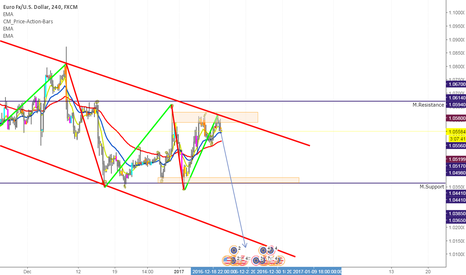 EURUSD: EURUSD channel trading