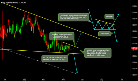 EURCHF: Understand it First then Trade this Setup!