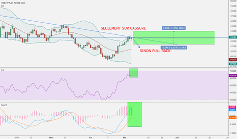 USDJPY: IDEA TRADING USD / JPY