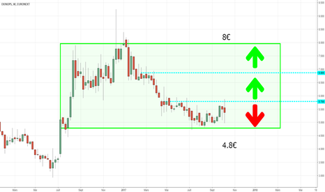 EKI: On est tout en bas du trading range...