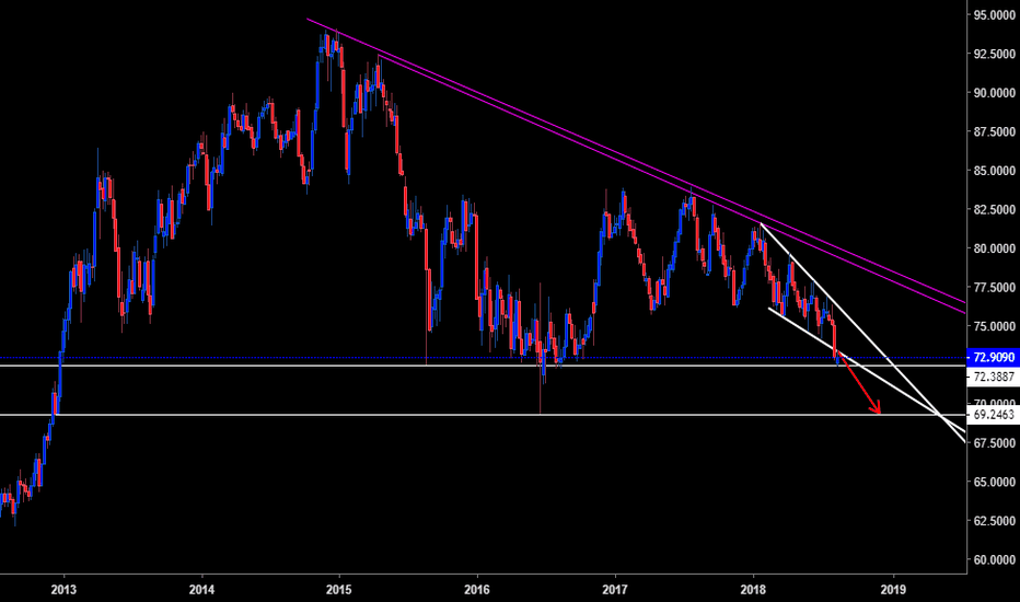 NZDJPY: NZDJPY short weekly