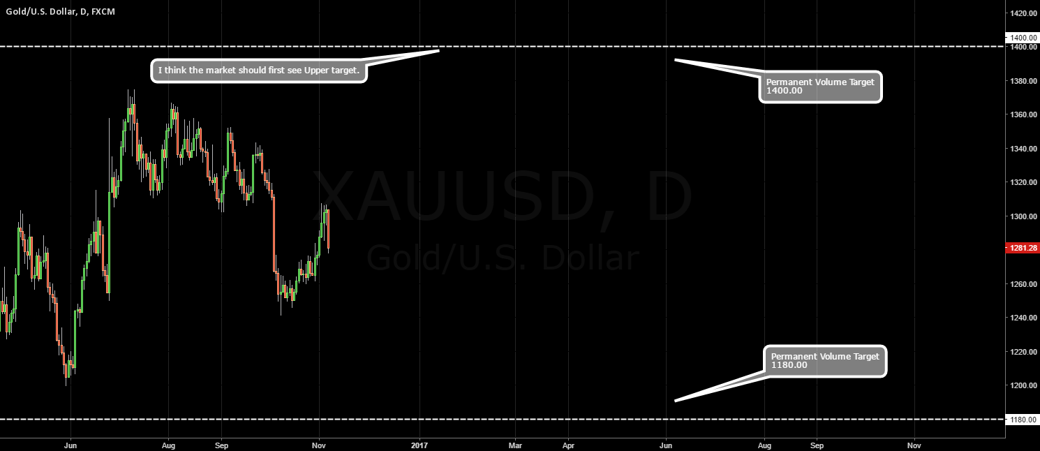 GOLD / Permanent Volume Targets.
