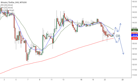 BTCUSD: Lower High failure.