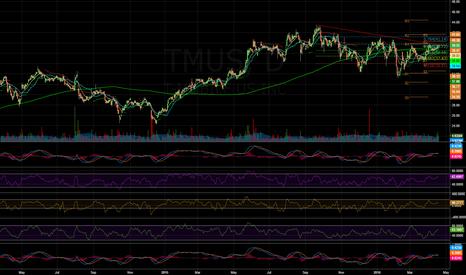 TMUS: $TMUS - Daily Chart