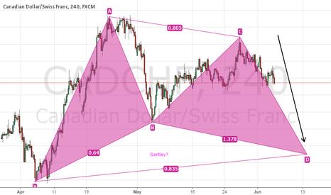CADCHF: CADCHF: Gartley Pattern to Break Through Major Resistance?