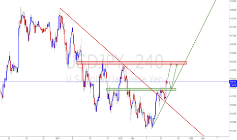 USDJPY: USDJPY Price confirms breakout of resistance