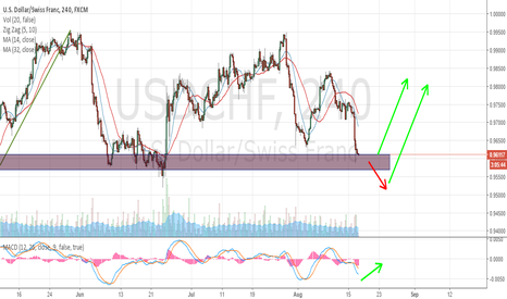 USDCHF: USDCHF has reached a very powerful support area