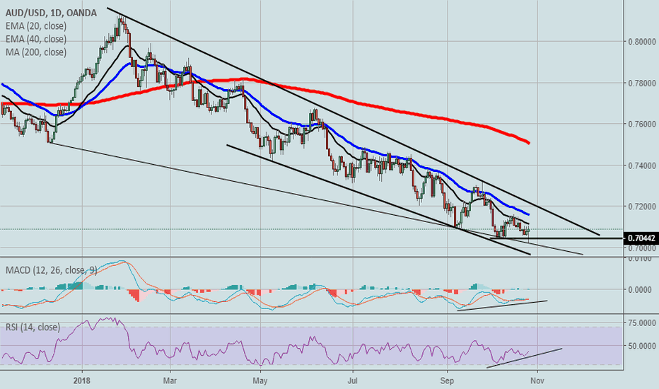 AUDUSD: Possible bottom for the Aussie dollar