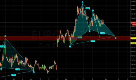EURCHF: EURCHF - Potential bullish gartley pattern