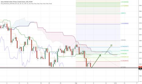SUI20: Swiss Market Index - Good support, now retracing towards Kijun?