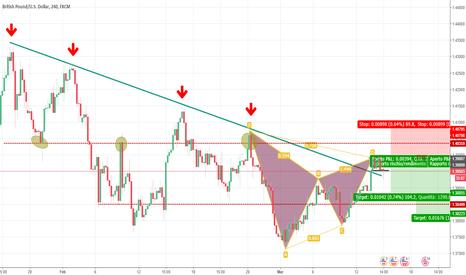 GBPUSD: GBP/USD Gartley completato su una resistenza dinamica