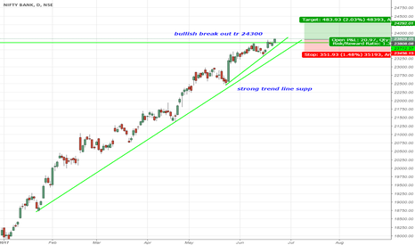 BANKNIFTY: bullish break out strong trend line supp