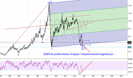 USOIL: US Oil Weekly