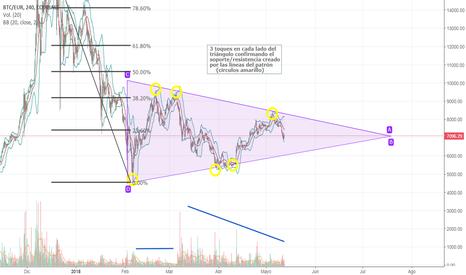 BTCEUR: Patrón de Triángulo Simétrico BTCEUR