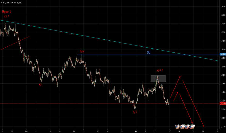 EURUSD: Euro : Expecting more downside (Elliott Wave Analysis)