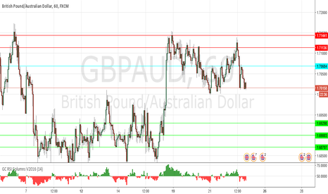 GBPAUD: the downside prevails as long as 1.7067 is resistance