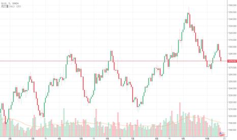 XAUUSD: 鉦乾坊:黄金现价操作,无惧直播验证。
