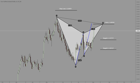 EURNZD: EURNZD Daily Gartley pattern close to complete