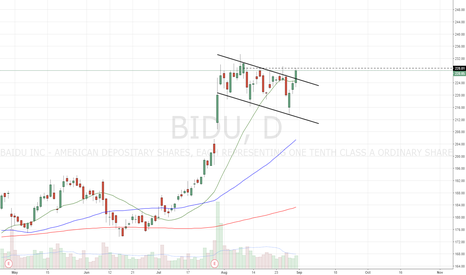 BIDU: Bullflag b/o. Long over today high