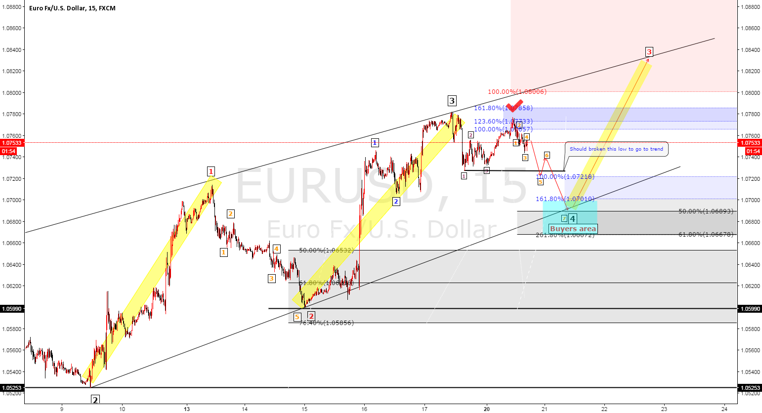 EURUSD Elliot wave analysis change position but same cycle lower