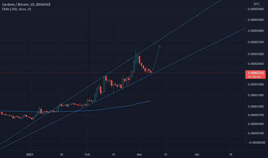 ada btc tradingview