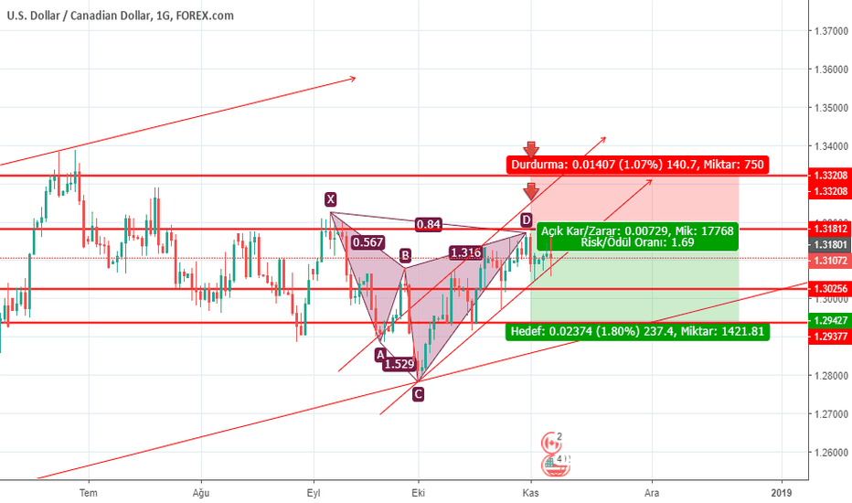 USDCAD: USDCAD CYPHER  FORMASYON 07.11.2018