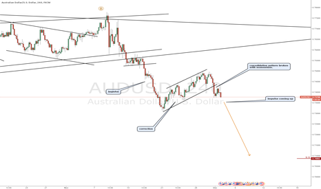 AUDUSD: AUDUSD bearish continuation