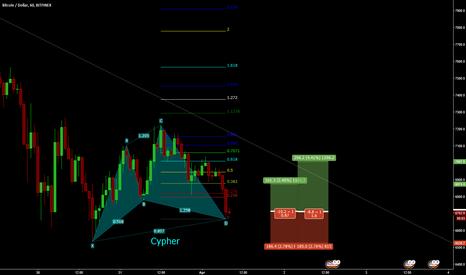 BTCUSD: BTC/USD bullish Cypher