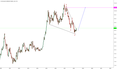 DXY: DOLLAR INDEX IS READY!!! IT WILL RISE! BE WARE