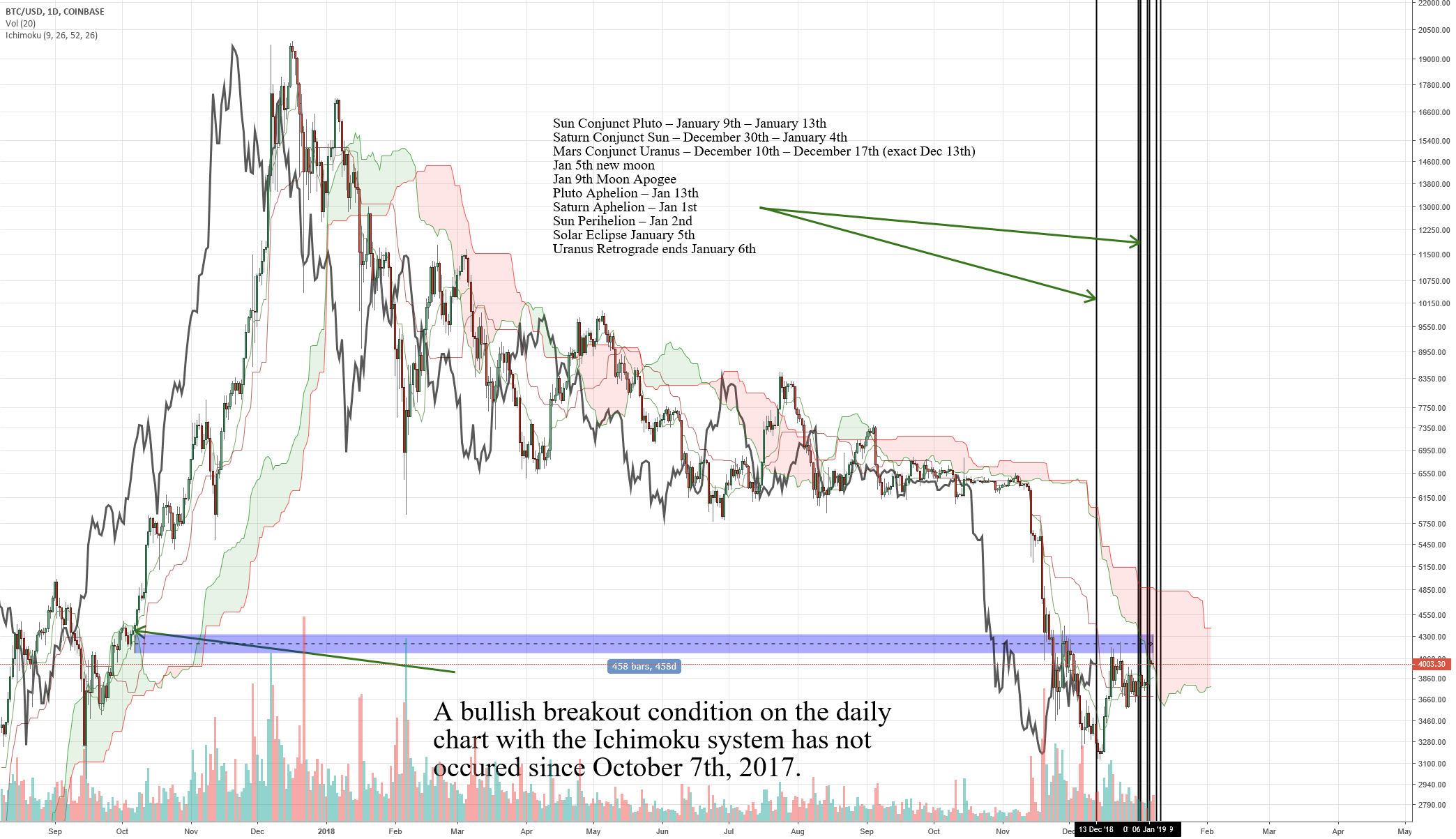 Bitcoin has not had this occur since Oct 7th, 2017 for COINBASE:BTCUSD by captainquenta ...