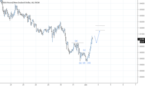 GBPNZD: GBPNZD - First Corrective Impulse Expansion, Buy opportunity