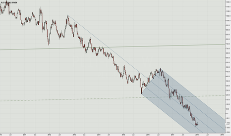 PL1!-PA1!: No volatility? If You only trade CFDs then...that is your fault!
