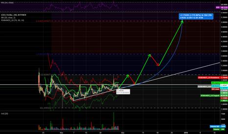 EDOUSD: A continuation of EDO bullish trend [LONG]
