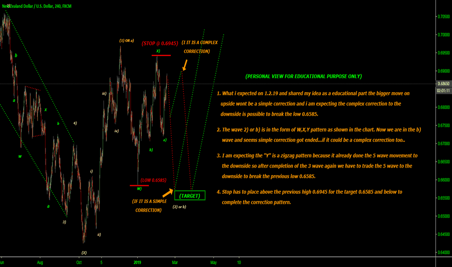 """NZDUSD: SIMPLE CORRECTION ENDED MAY BE """"C"""" WAVE OR COMPLEX CORRECTION..."""
