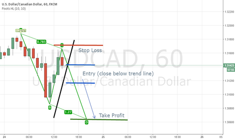 USDCAD: USDCAD Bearish AB=CD 1Hour
