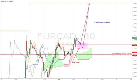 EURCAD: [EURCAD][UPDATE] Wait for the retracement to end or take a bet