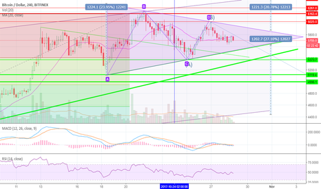 BTCUSD: Huge triangle is about to explode