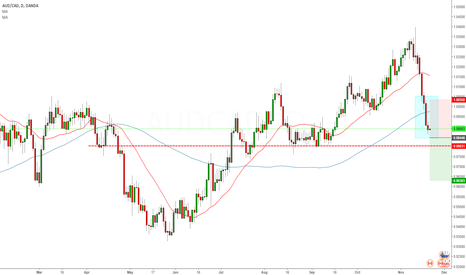 AUDCAD: Trade Signal: Sell Stop AUDCAD D1