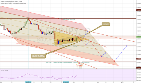 GBPJPY: GJ toward touching and maybe creating a new low ever